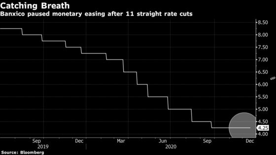 Mexico Holds Rate in Split Decision as Inflation Slows Down
