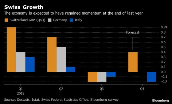 Swiss Economy Probably Dodged Trouble Hitting Neighbors