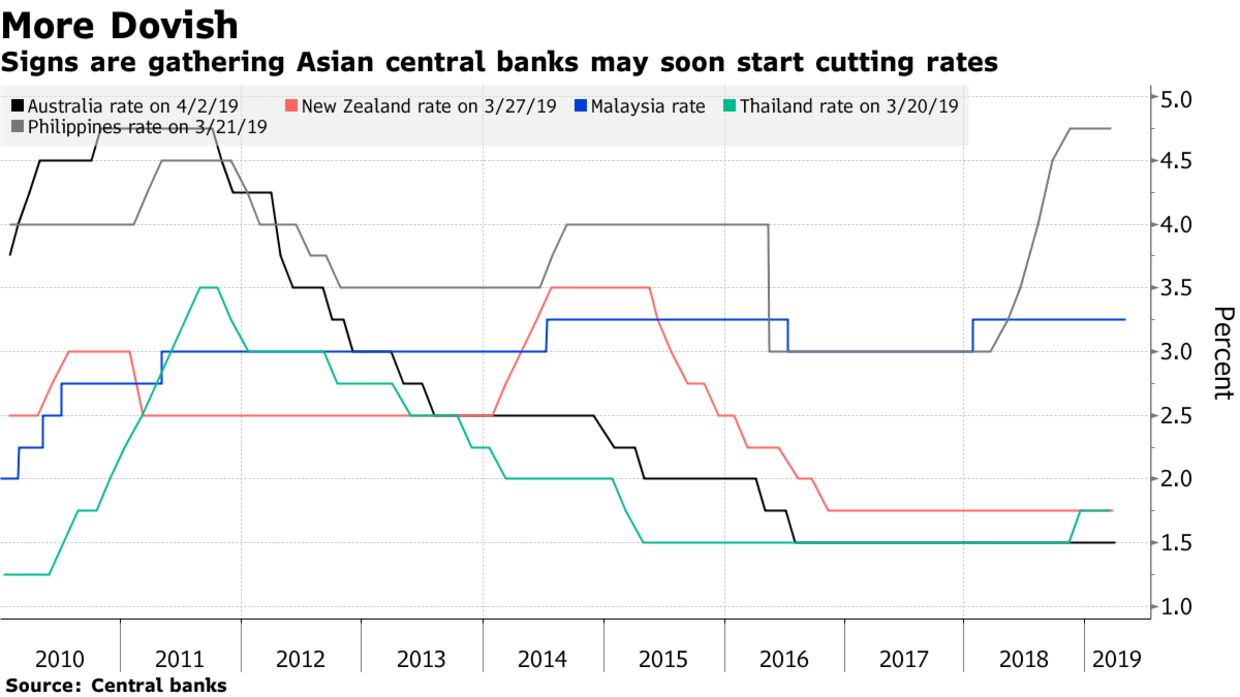 Signs are gathering Asian central banks may soon start cutting rates