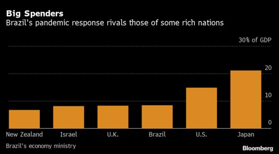 Brazil's Coronavirus Splurge Is Sparking a Rebellion in Markets
