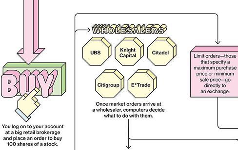 Click to read: How Your Buy Order Gets Filled
