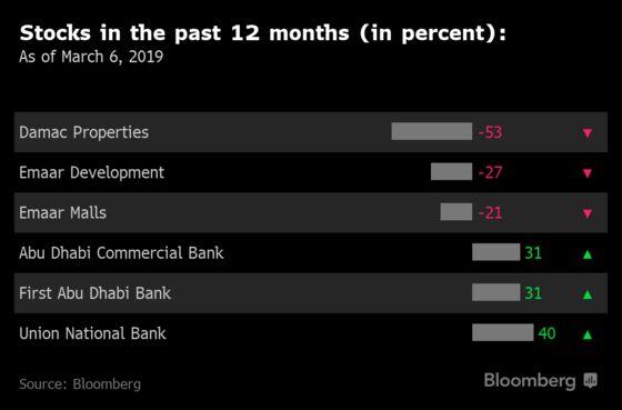 Abu Dhabi Mega-Lenders May Bring More Pain to 3 Dubai Stocks