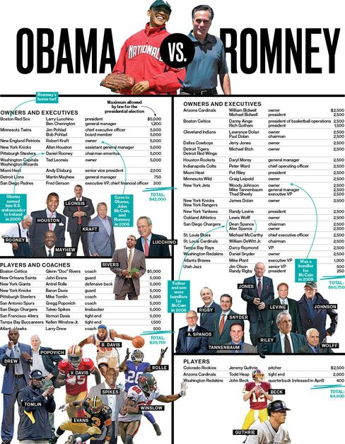 Obama vs. Romney: Who's Winning the Sports Donations?