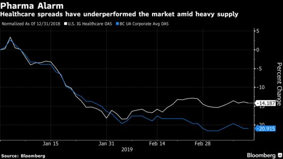 Investors Are Paying the Price as Drugmakers Flood Bond Market