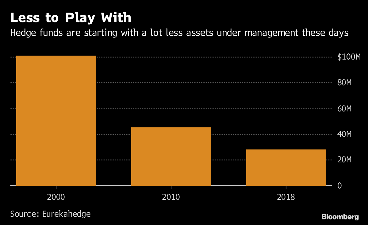 The New Hedge Fund Manager Flies Economy and Stays in
