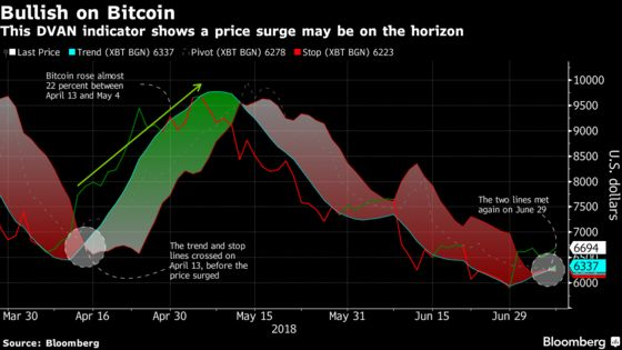 Maybe This Trend Really Is Your Friend When It Comes to Bitcoin
