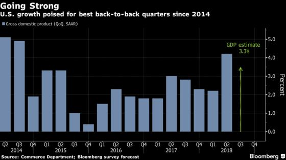 What Economists Are Saying Ahead of Third-Quarter U.S. GDP Data