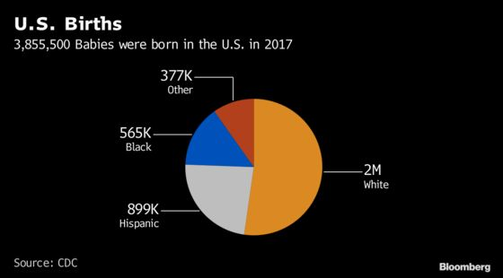 Without Migration, U.S. Population in 48 States Would Shrink