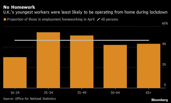 Less Homeworking Underscores Job Risks for U.K. Under 25s