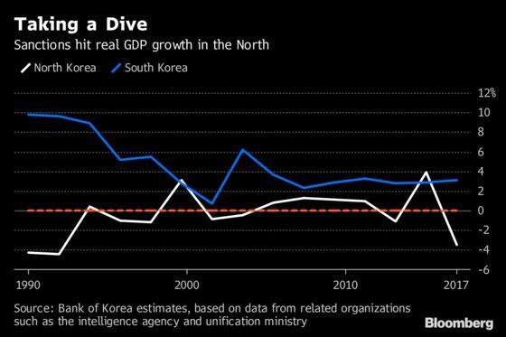 Sanctions PushNorth Korea's Economy Into Reverse