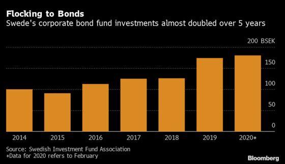Scandal Follows Crisis After 35 Bond Funds Frozen in Sweden
