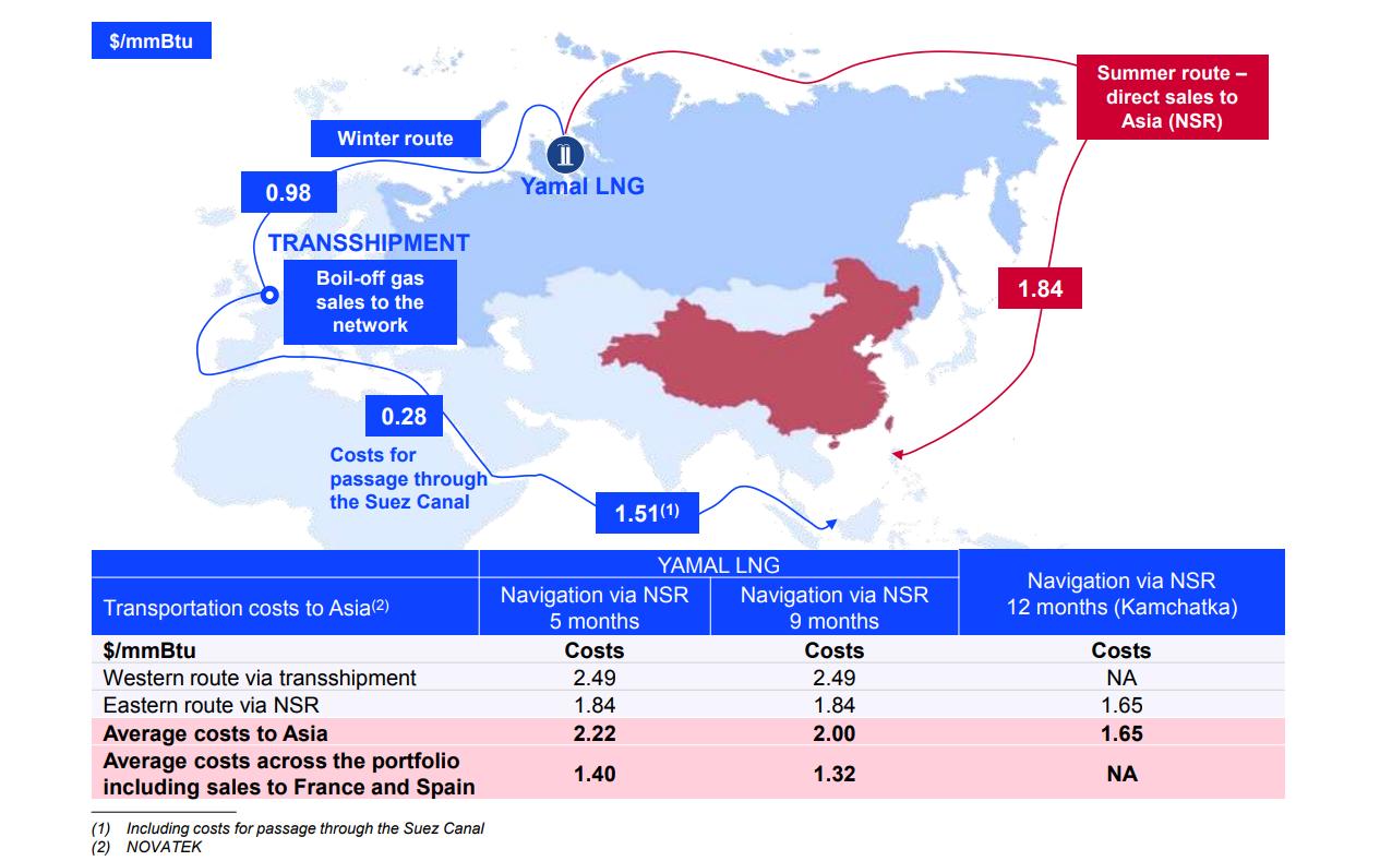 Bloomberg: Россия выиграла в Арктике, реализовав ЯМАЛ СПГ вопреки санкциям США