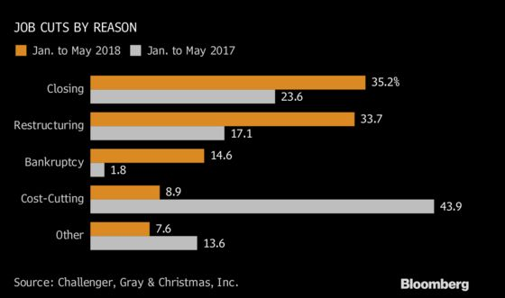 Sears Again: Retail Blood-Letting Leads Jobs Cut Across U.S.
