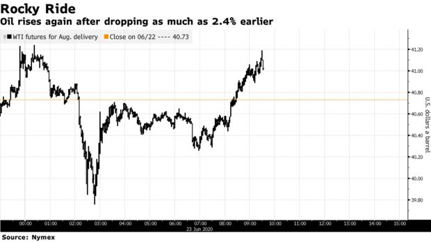 Oil rises again after dropping as much as 2.4% earlier