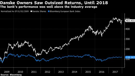 Danske BankHas Half Its Value Wiped Away, But Will 2019 Be Better?