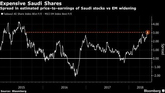 MSCI Win Bets Make Saudi Stocks Even Pricier Than New Peers