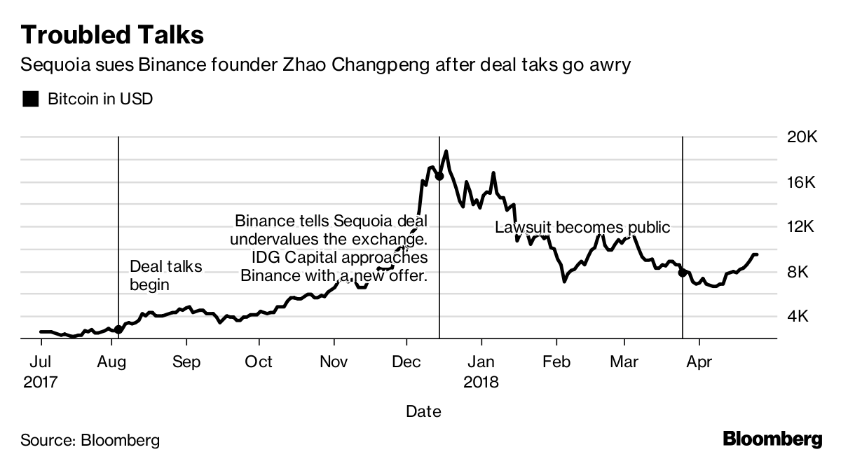 Binance reacts to the Sequoia Legal Case against the CEO, Changpeng Zhao