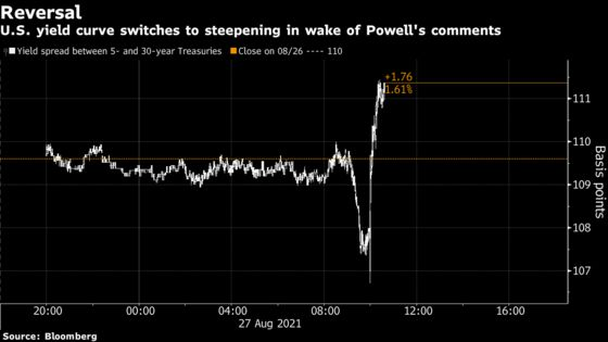 Treasury Curve Steepens as Powell Warily Talks Taper, Rate Hikes