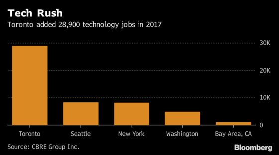 Who Just Beat the Bay Area in Tech Jobs? Toronto