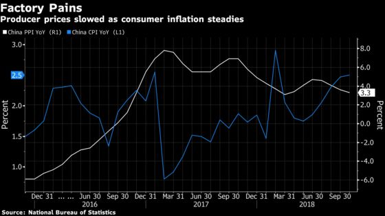 Tame Chinese Inflation Frees PBOC's Hand as Economy Loses Steam