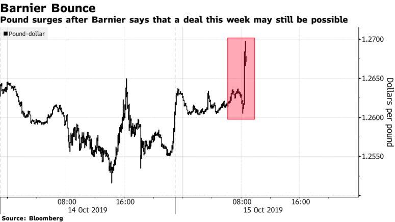Фунт растет после того, как Барнье говорит, что сделка на этой неделе все еще может быть возможной