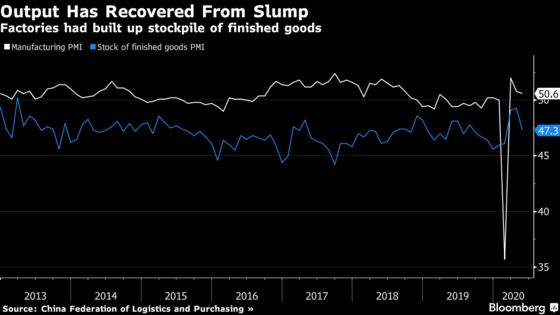 Chinese Factories Humming Doesn't Mean Everyone Is Buying