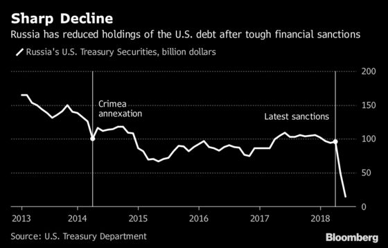 Russia's Shield Against Sanctions Draws Praise From Moody's
