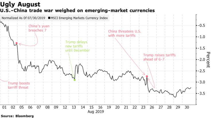 U.S.-China trade war weighed on emerging-market currencies