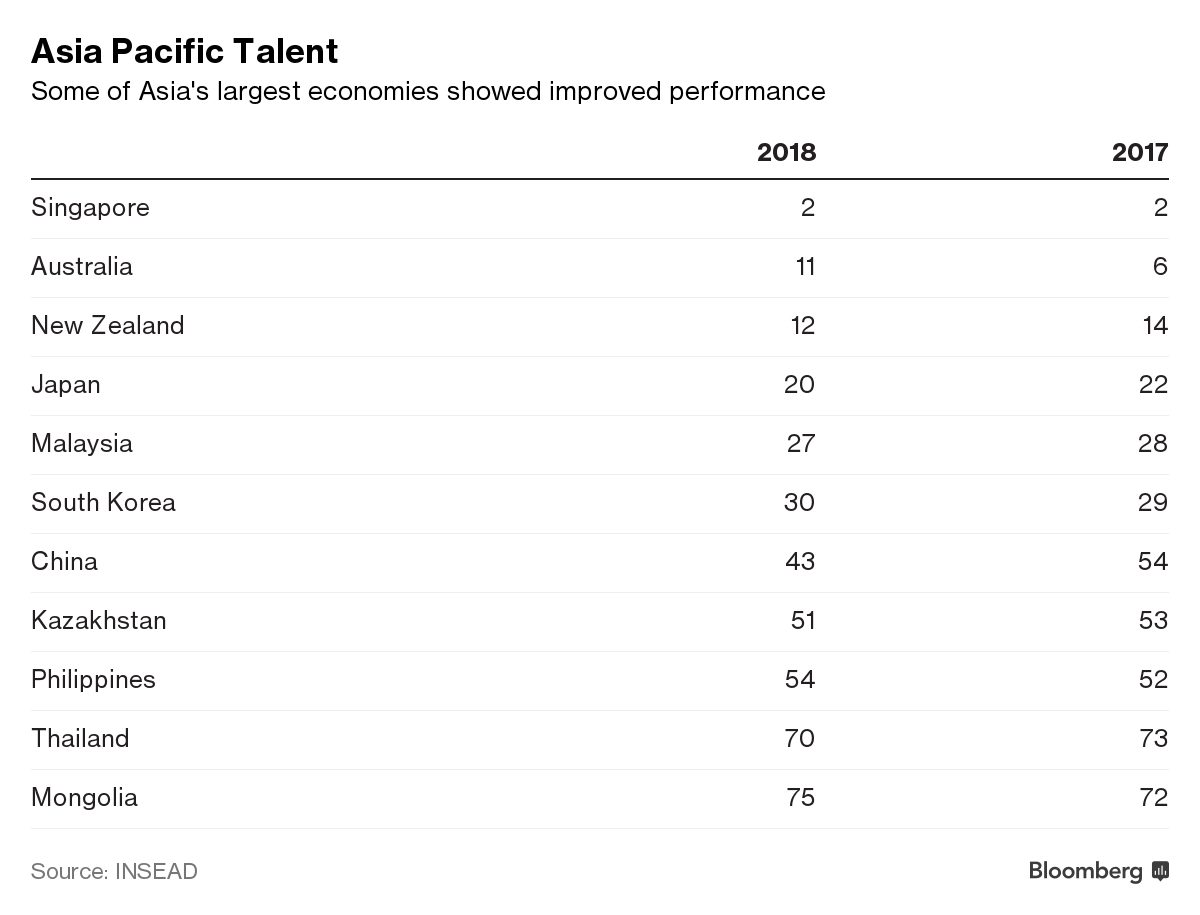 Singapore Is Asia's Best at Attracting Talent for Fifth Year Running