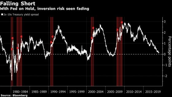Fed's Pivot Kills Yield-Curve Inversion Risk for Pimco, Vanguard