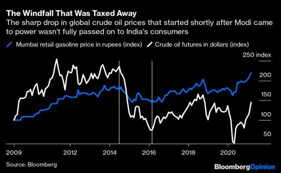 Read India's Tea Leaves in Bonds, Not Stocks