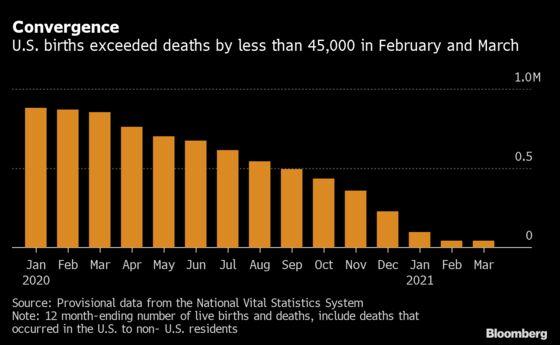 Nine Months After Lockdowns, U.S. Births Plummeted by 8%