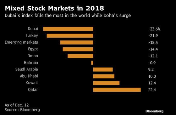 Saudi Politics, Oil and Proxy Wars: Mideast Market Risks in 2019