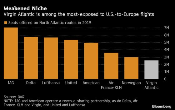 Virgin Atlantic Nears Deal for$500 Million Rescue