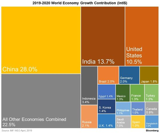 Where Will Global GDP Growth Come From Over the Next Year