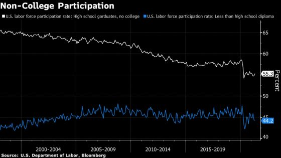 Powell Dashboard Shows Wider Disparities as Job Growth Slows