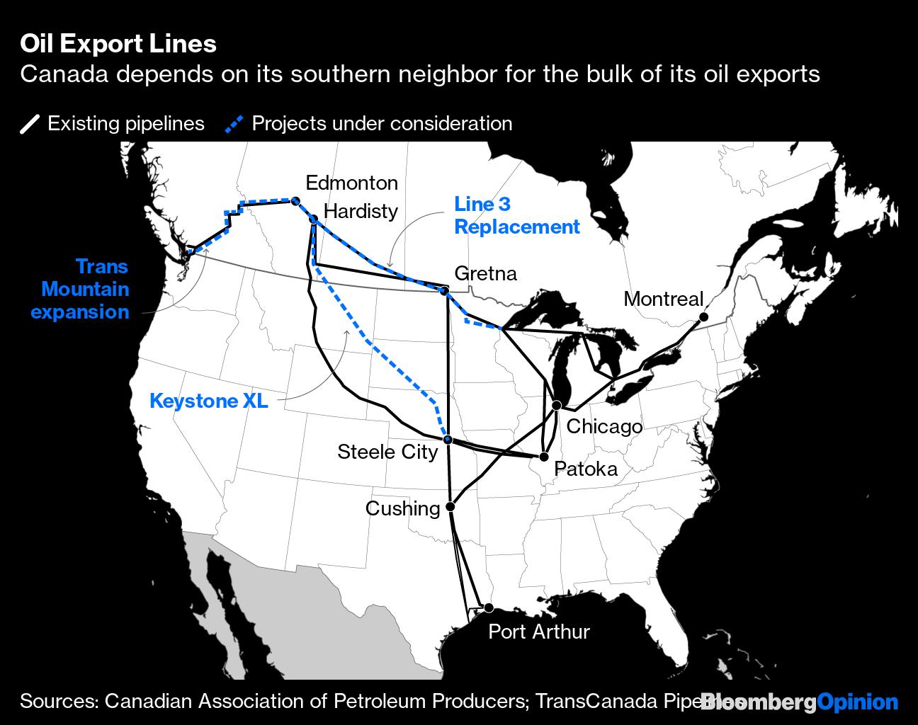 Oil Export Lines