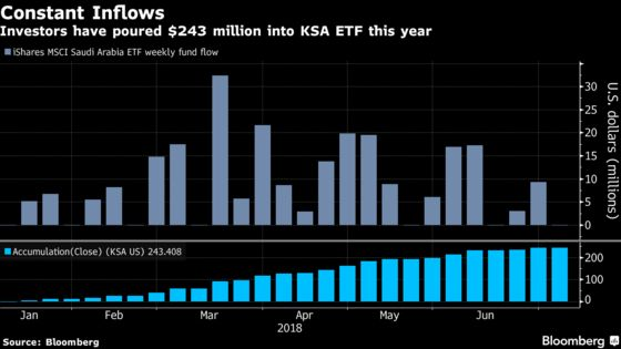 A Saudi Stocks ETF Has Beaten All Emerging Markets Peers in 2018