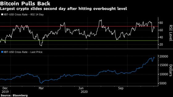 Bitcoin Steadies After Failing to Reach the Key $20,000 Level