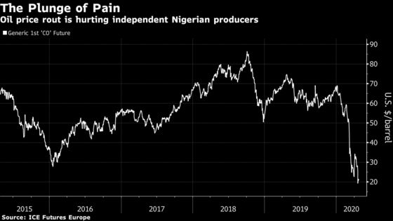Oil's Meltdown Crushes Independent Crude Producers in Nigeria