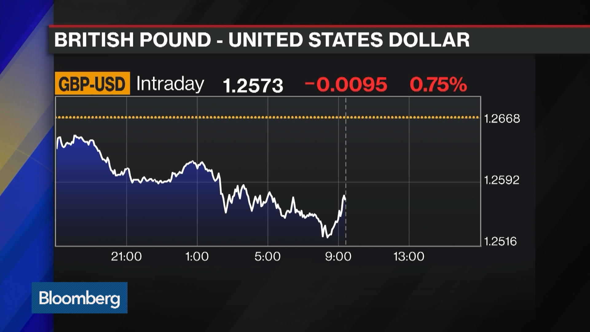 Pound Drops From Three-Month High on Brexit Deal Reality Check