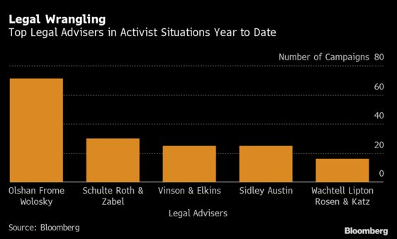 Shareholder Activism Campaigns Rebound Out of  Pandemic