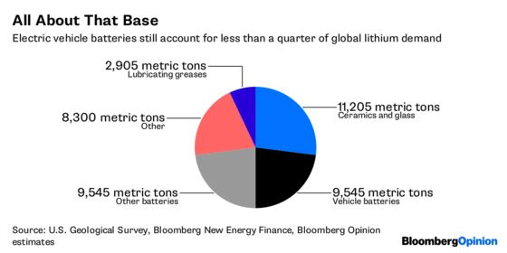 Tesla Trauma Shows the Lithium Market Needs a Chill Pill