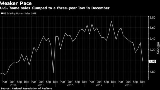 U.S. Home Resales Fall to Three-Year Low, Missing Estimates