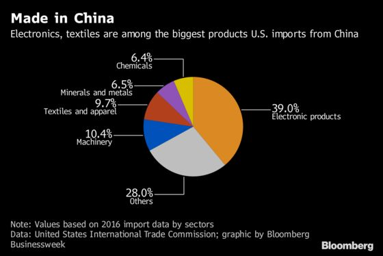 The Winners and Losers From Trump's Tariffs