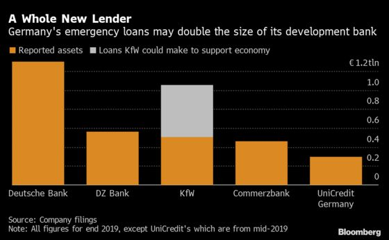 German Virus Aid May Build a Lender to Rival Deutsche Bank