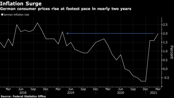 German Inflation Accelerates as Fuel Prices Add to One-Offs
