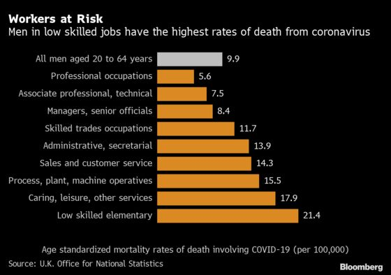 U.K. Construction Workers Among Most Vulnerable to Virus