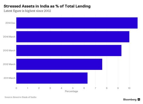 Stressed Assets in India as % of Total Lending
