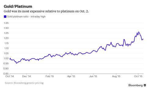 Gold was its most expensive relative to platinum on Oct. 2.